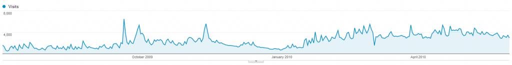 stats_visits_11m